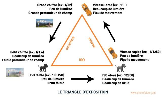triangle photographique sig